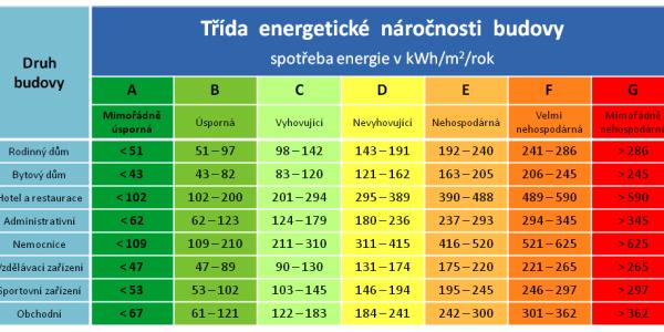Energetický štítek nás nemusí strašit, když víme, kdy není třeba